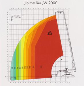 Robert Bruijn Verreiker Verhuur | hijstabellen jib met lier JW 2000