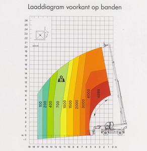 Robert Bruijn Verreiker Verhuur | hijstabellen laaddiagram voorkant op banden