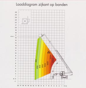 hijstabellen laaddiagram zijkant op banden Robert Bruijn Verreiker Verhuur