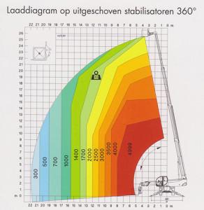 Robert Bruijn Verreiker Verhuur | hijstabellen laaddiagram op uitgeschoven stabilisatoren 360 graden