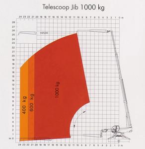 Robert Bruijn Verreiker Verhuur | hijstabellen telescoop Jib 1000 kg